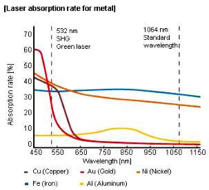 laser absorption rate.jpg